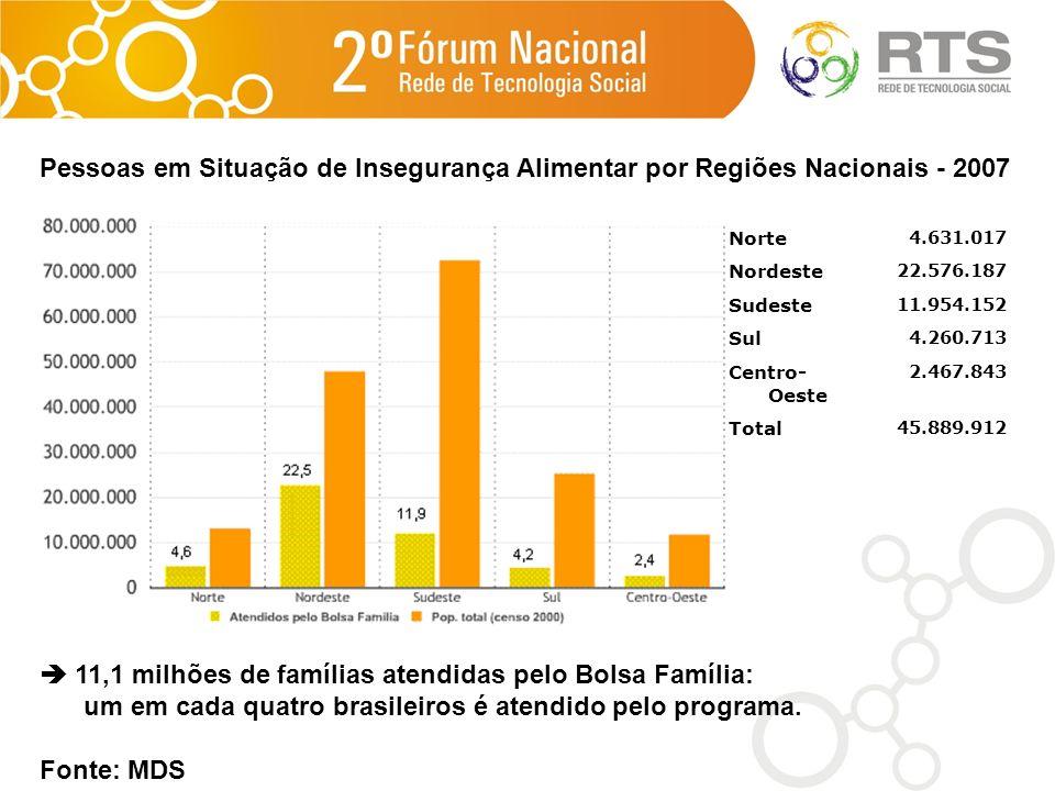 Pessoas em Situação de Insegurança Alimentar por Regiões Nacionais - 2007