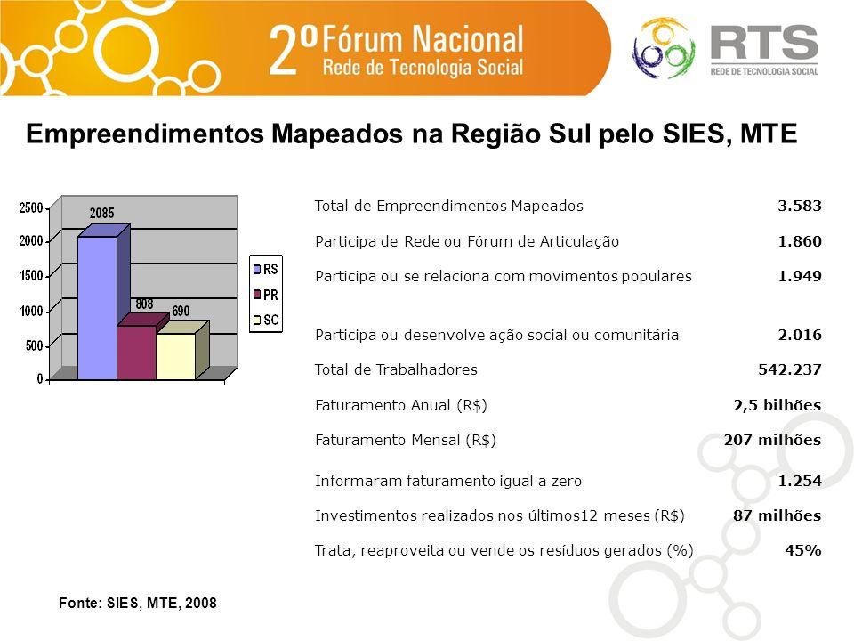 Empreendimentos Mapeados na Região Sul pelo SIES, MTE