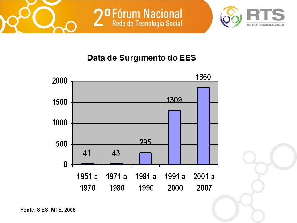 Data de Surgimento do EES