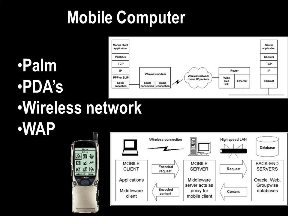 Mobile Computer Palm PDA's Wireless network WAP