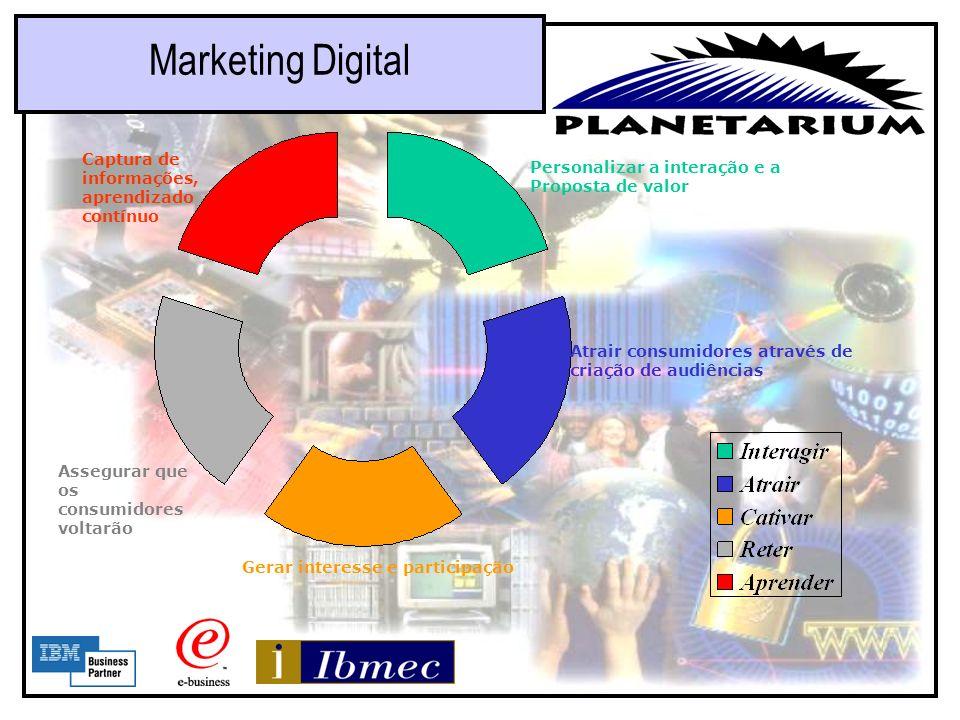 Marketing Digital Captura de informações, aprendizado contínuo