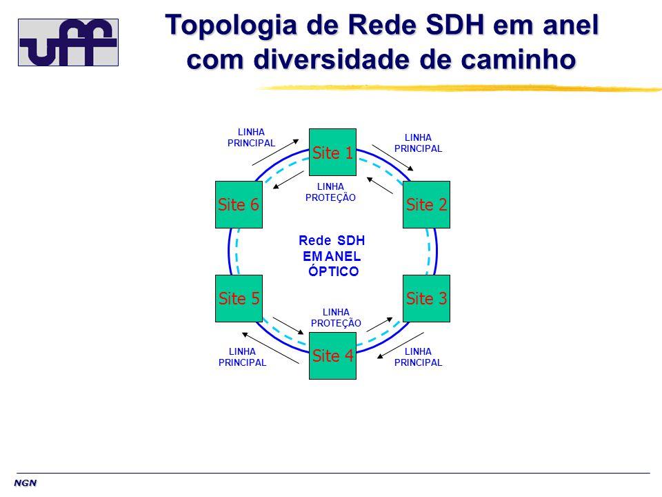 Topologia de Rede SDH em anel com diversidade de caminho