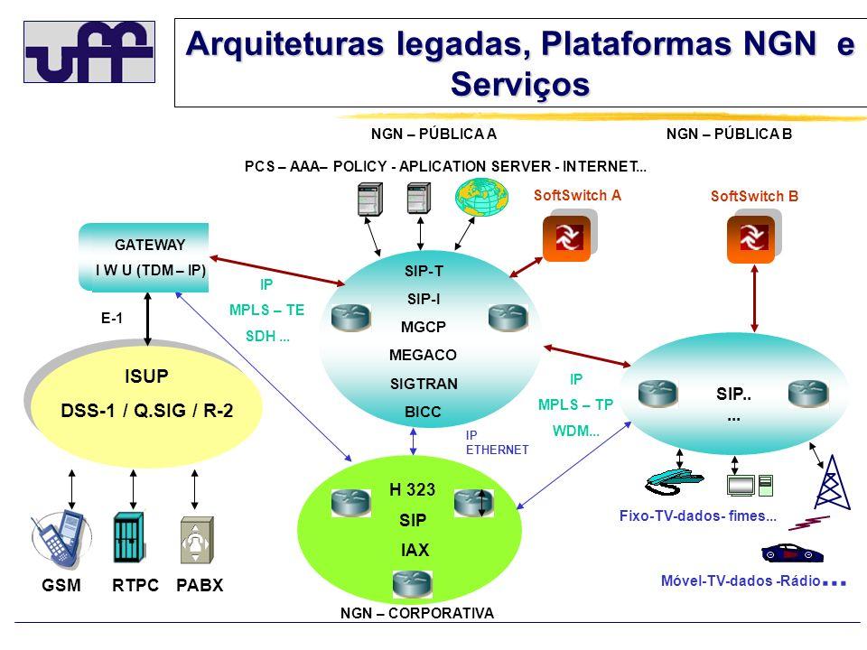 Arquiteturas legadas, Plataformas NGN e Serviços