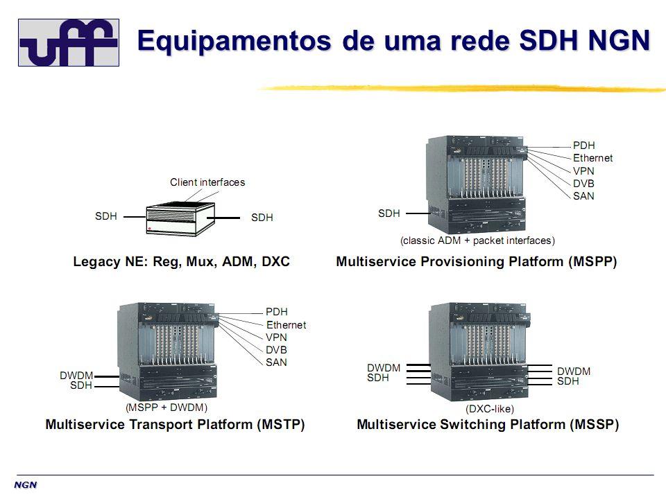 Equipamentos de uma rede SDH NGN