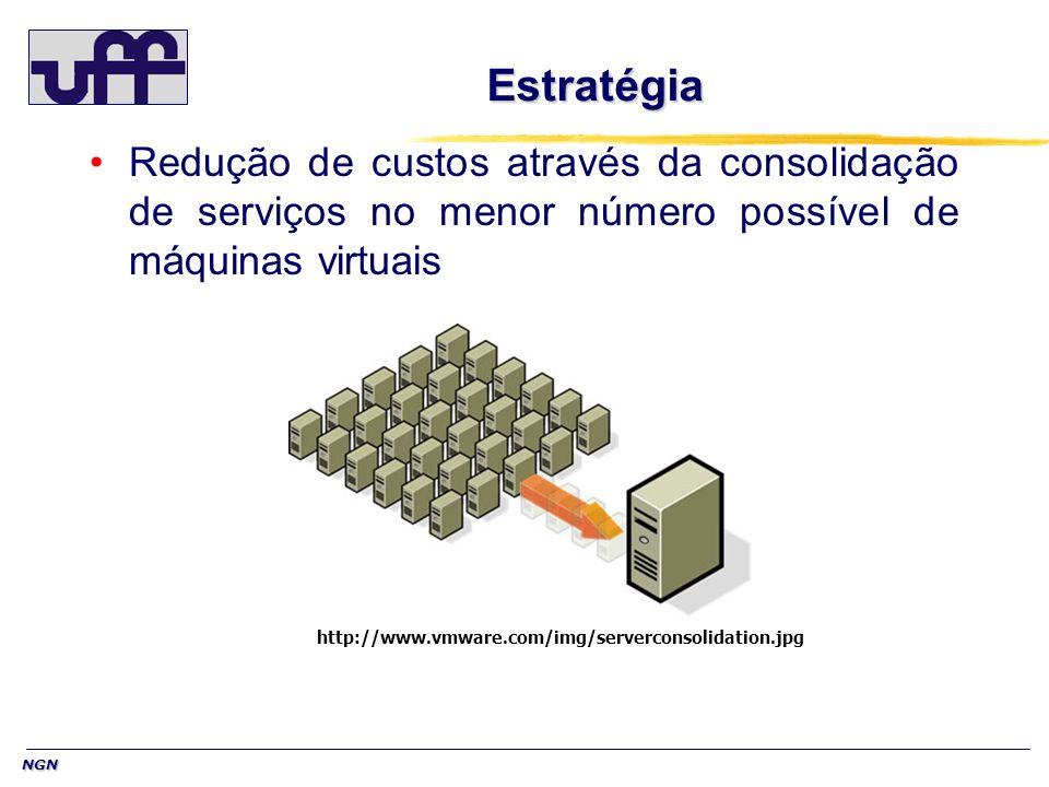Estratégia Redução de custos através da consolidação de serviços no menor número possível de máquinas virtuais.