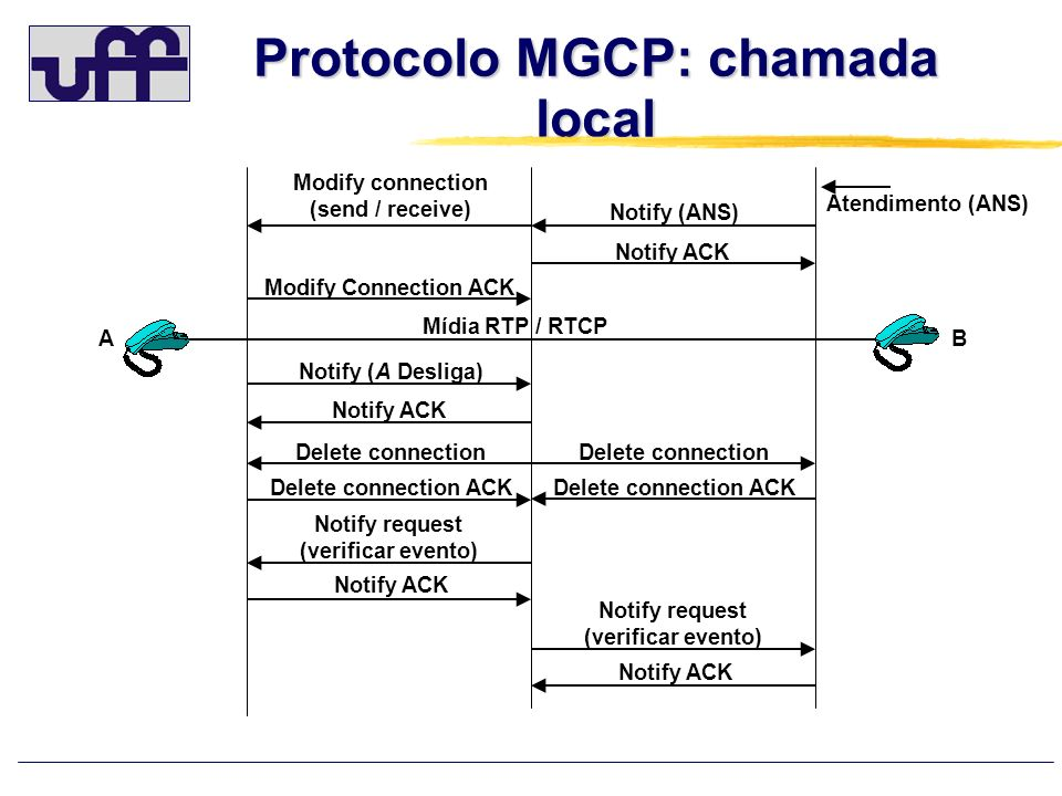 Protocolo MGCP: chamada local