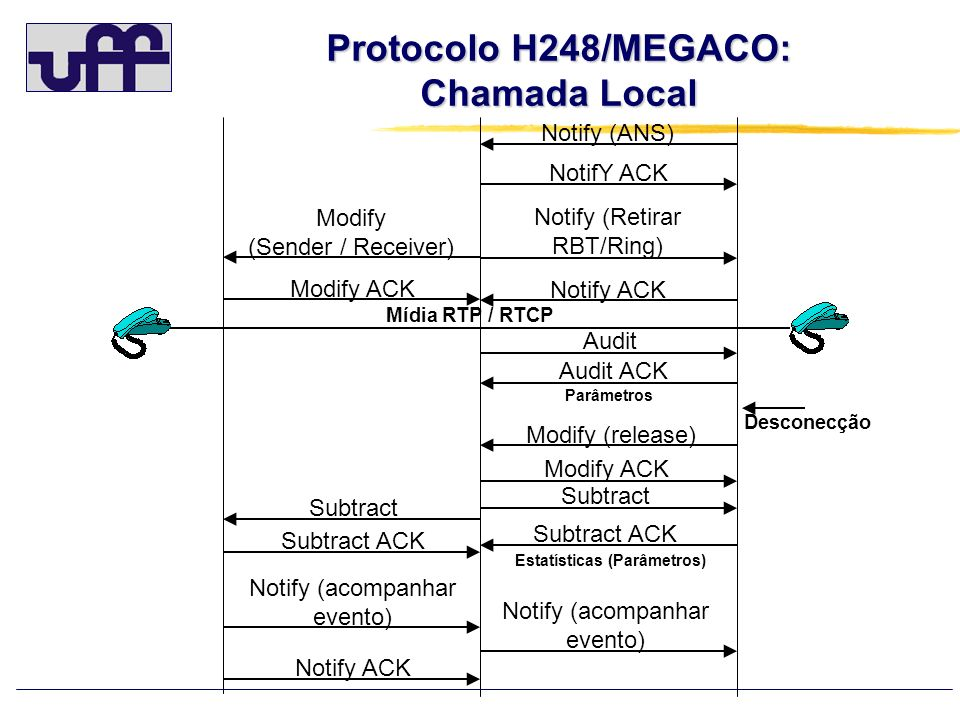 Protocolo H248/MEGACO: Chamada Local Estatísticas (Parâmetros)