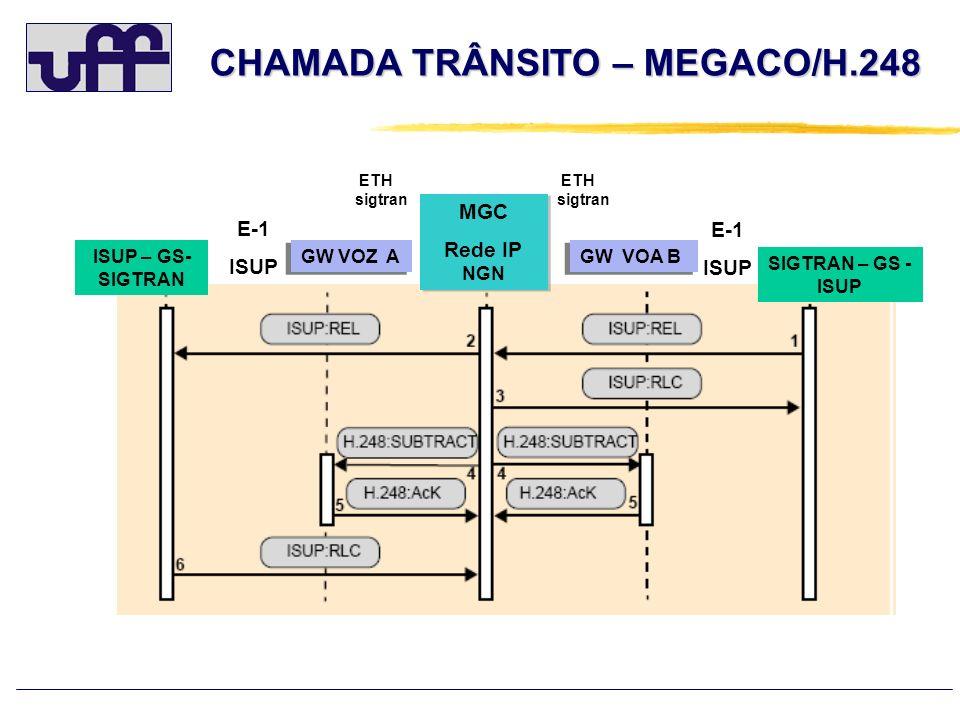 CHAMADA TRÂNSITO – MEGACO/H.248