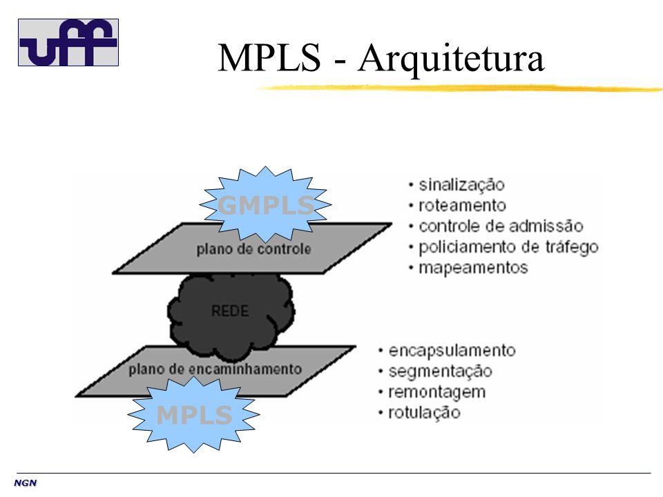 MPLS - Arquitetura GMPLS MPLS