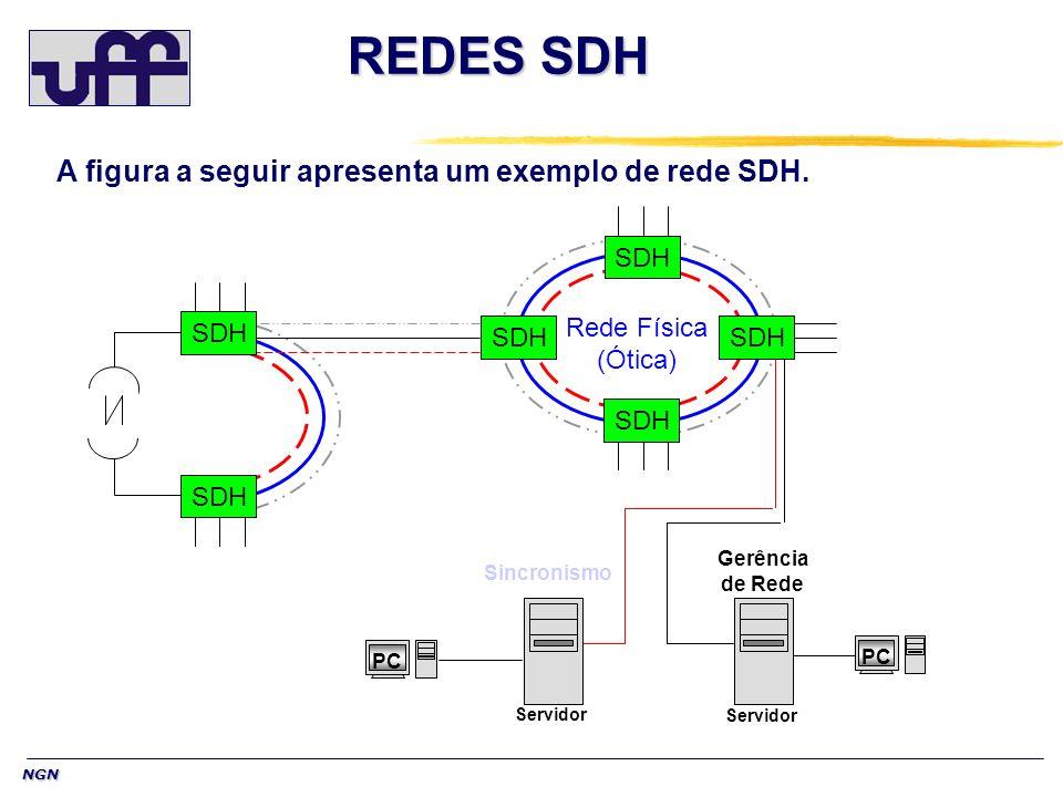 REDES SDH A figura a seguir apresenta um exemplo de rede SDH.