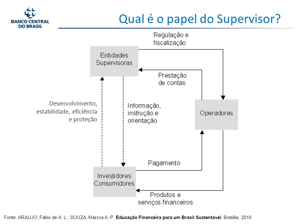 Qual é o papel do Supervisor