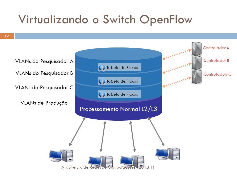 Virtualizando o Switch OpenFlow