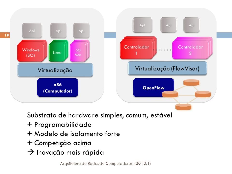 Virtualização (FlowVisor)