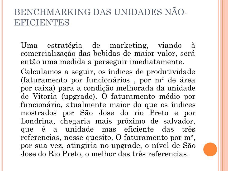 BENCHMARKING DAS UNIDADES NÃO-EFICIENTES