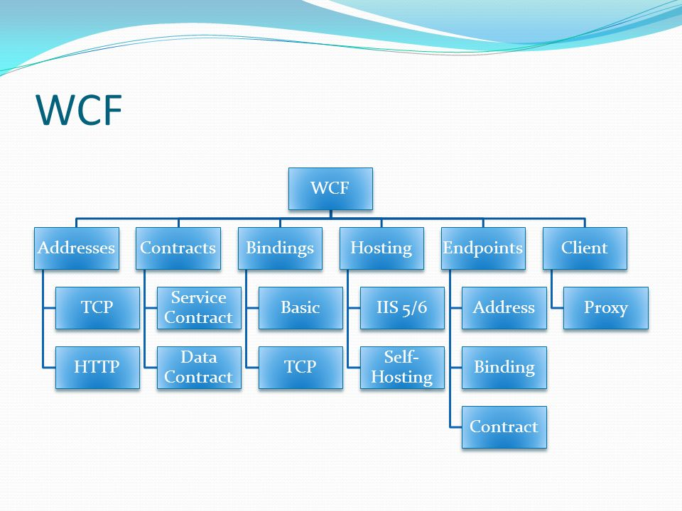 WCF WCF Addresses TCP HTTP Contracts Service Contract Data Contract