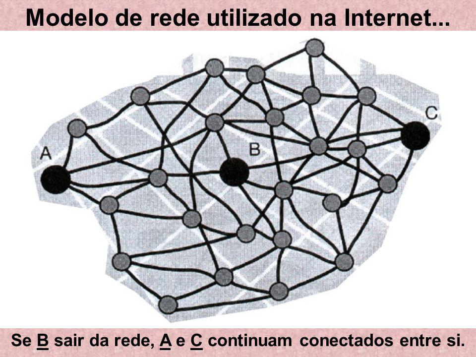 Modelo de rede utilizado na Internet...