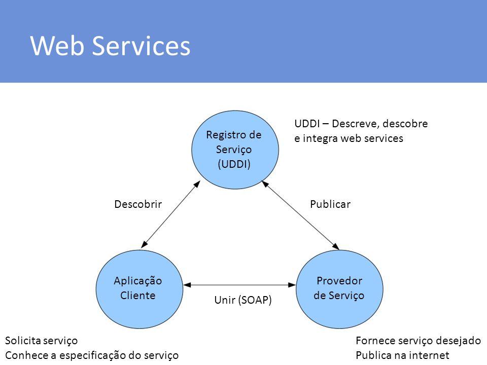 Web Services UDDI – Descreve, descobre e integra web services