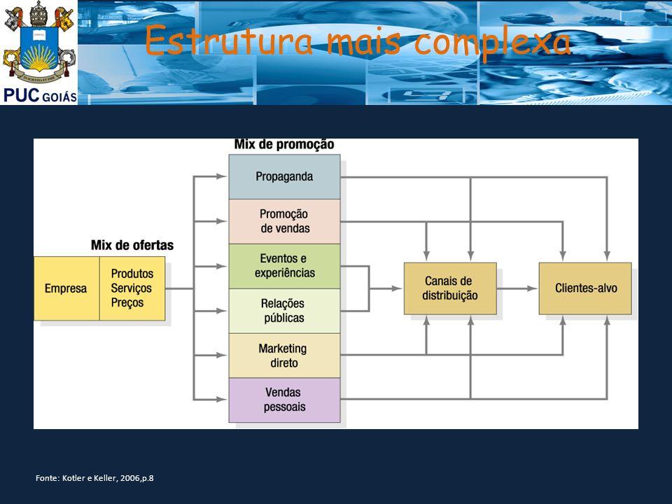 Estrutura mais complexa