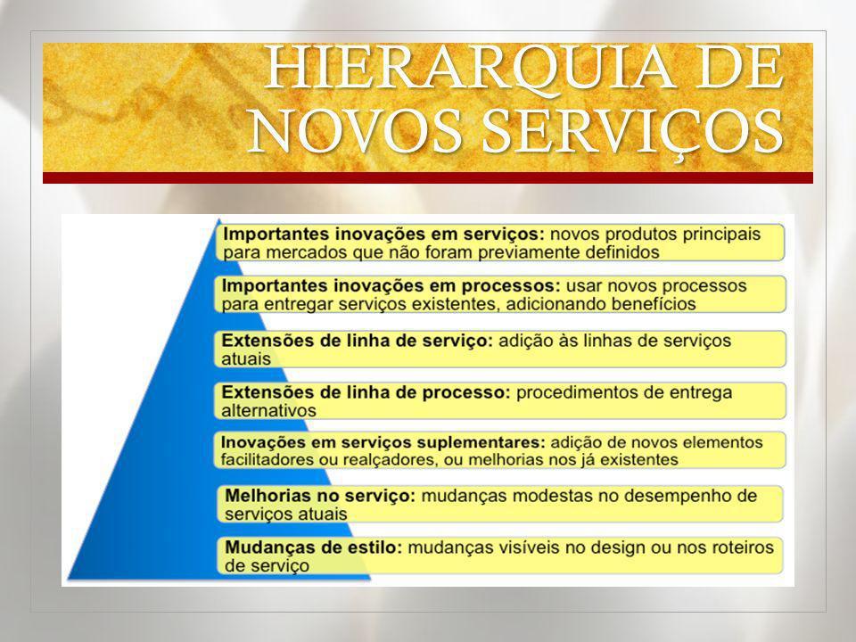 HIERARQUIA DE NOVOS SERVIÇOS