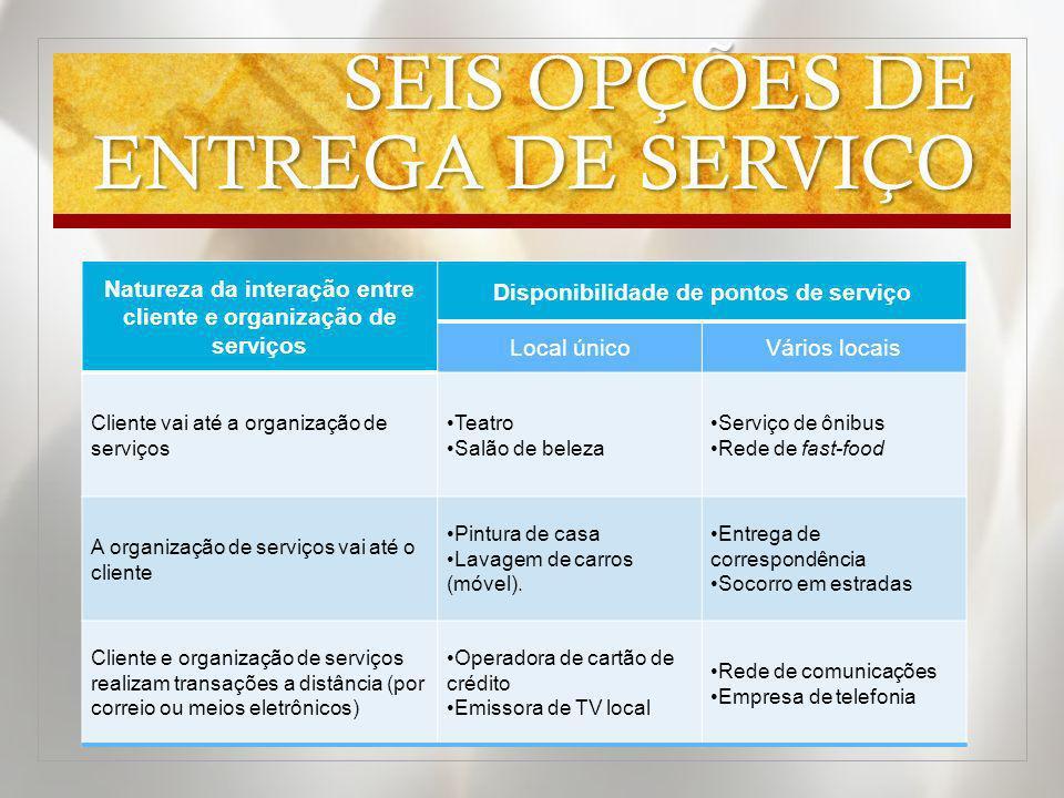 SEIS OPÇÕES DE ENTREGA DE SERVIÇO