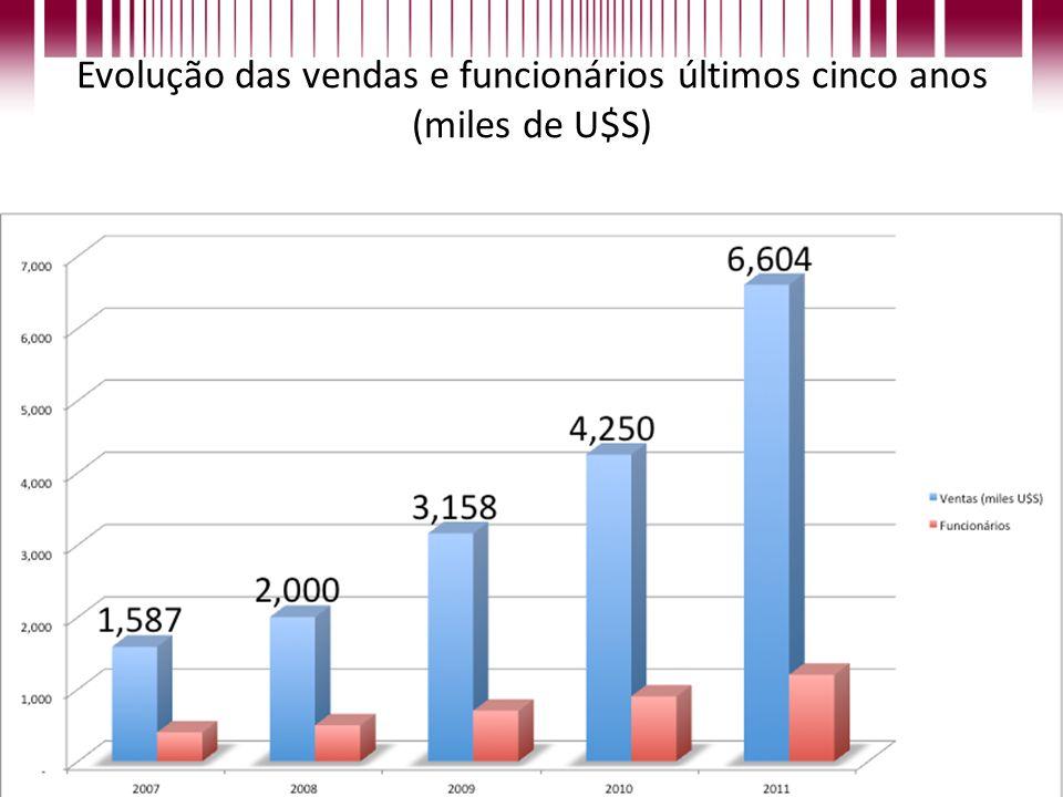 Evolução das vendas e funcionários últimos cinco anos (miles de U$S)