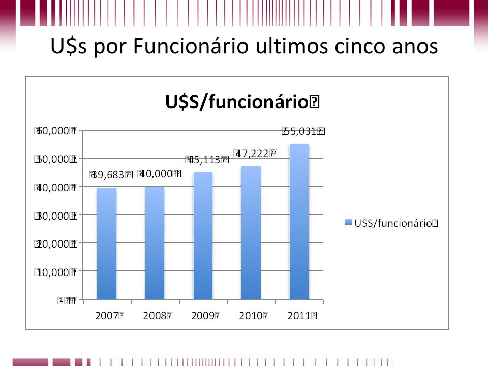 U$s por Funcionário ultimos cinco anos