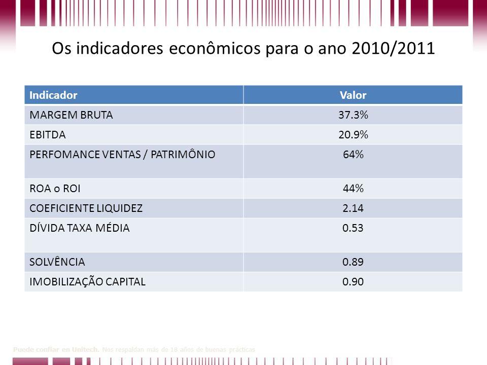 Os indicadores econômicos para o ano 2010/2011