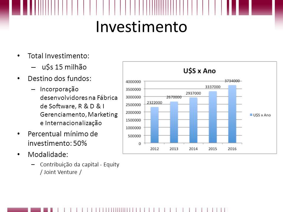 Investimento Total Investimento: u$s 15 milhão Destino dos fundos: