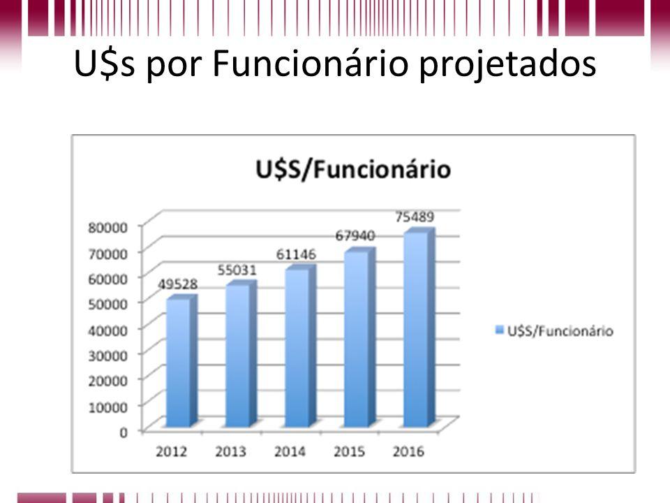 U$s por Funcionário projetados
