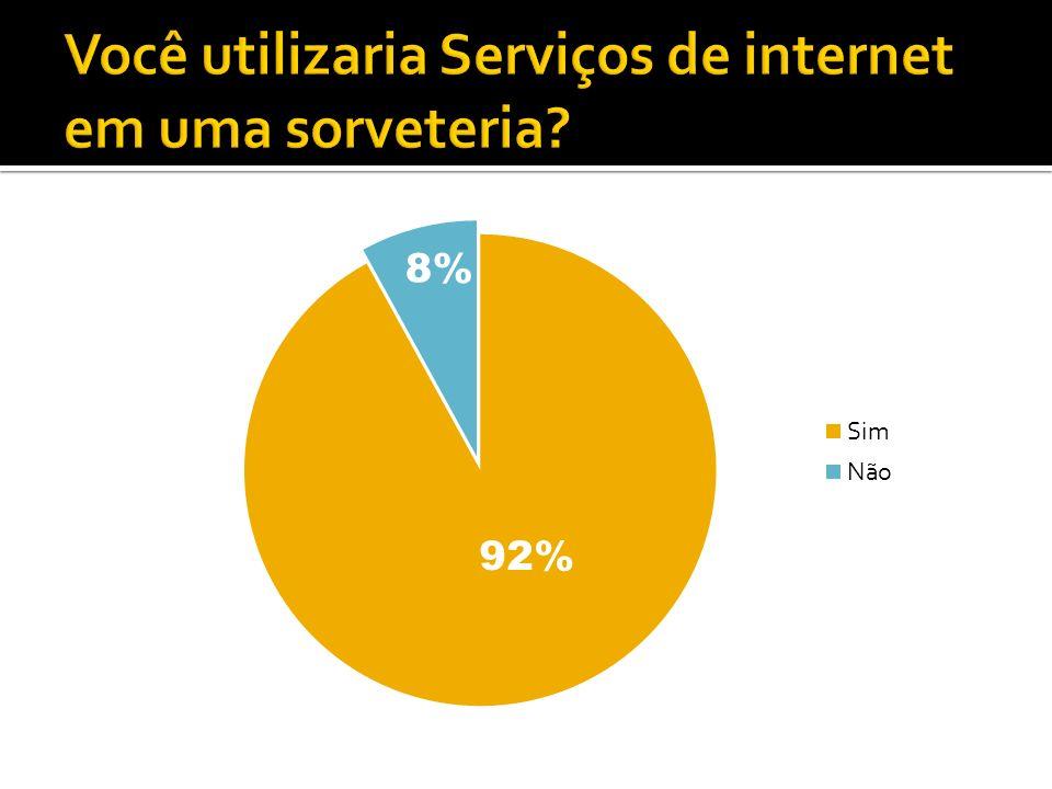 Você utilizaria Serviços de internet em uma sorveteria