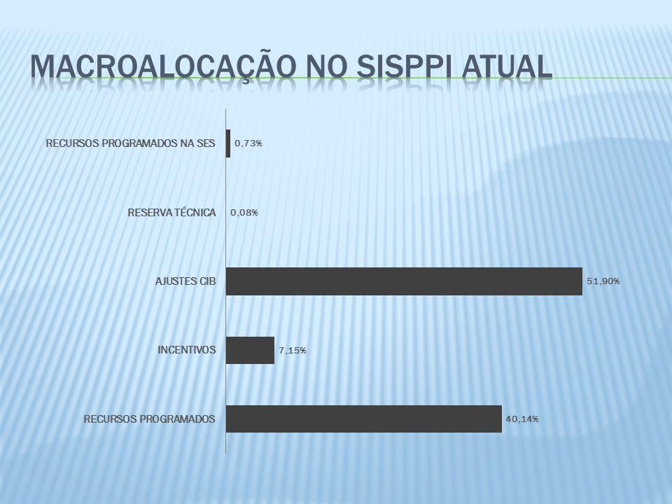 MACROALOCAÇÃO NO SISPPI ATUAL