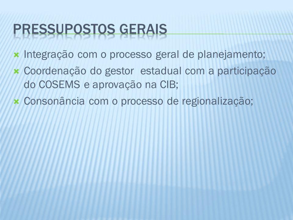 PRESSUPOSTOS GERAIS Integração com o processo geral de planejamento;