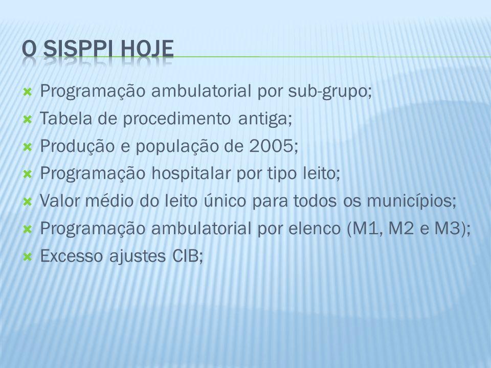 O SISPPI HOJE Programação ambulatorial por sub-grupo;
