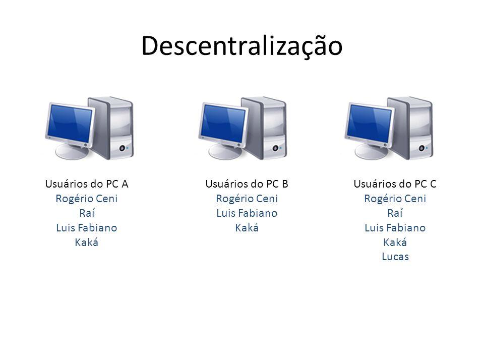 Descentralização Usuários do PC A Rogério Ceni Raí Luis Fabiano Kaká
