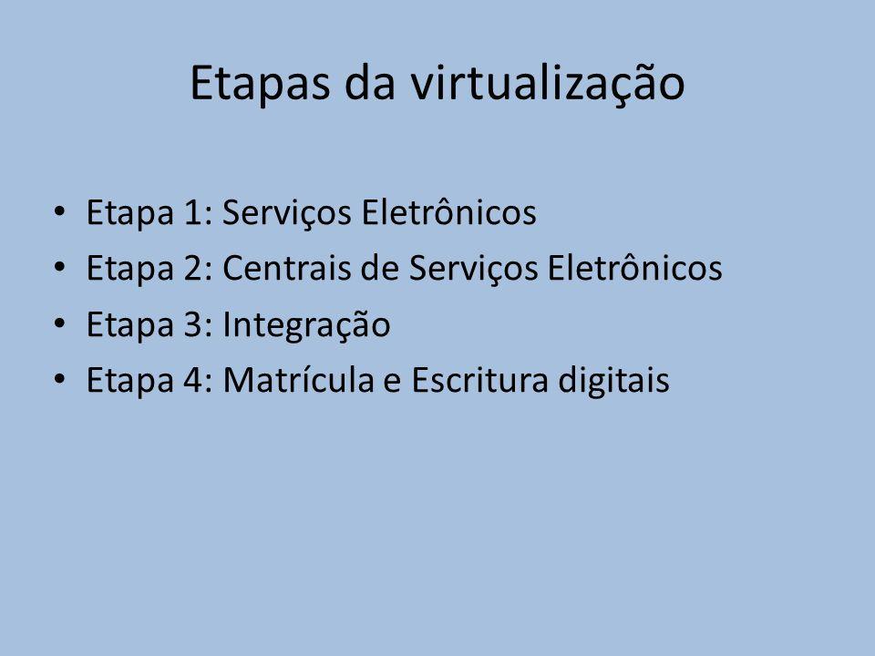 Etapas da virtualização