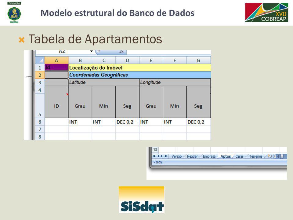 Tabela de Apartamentos