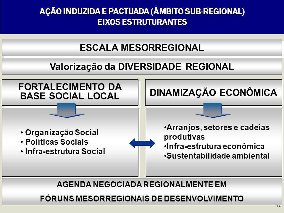Valorização da DIVERSIDADE REGIONAL