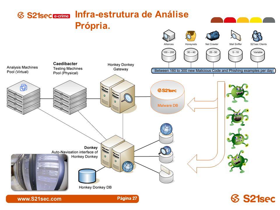 Infra-estrutura de Análise Própria.