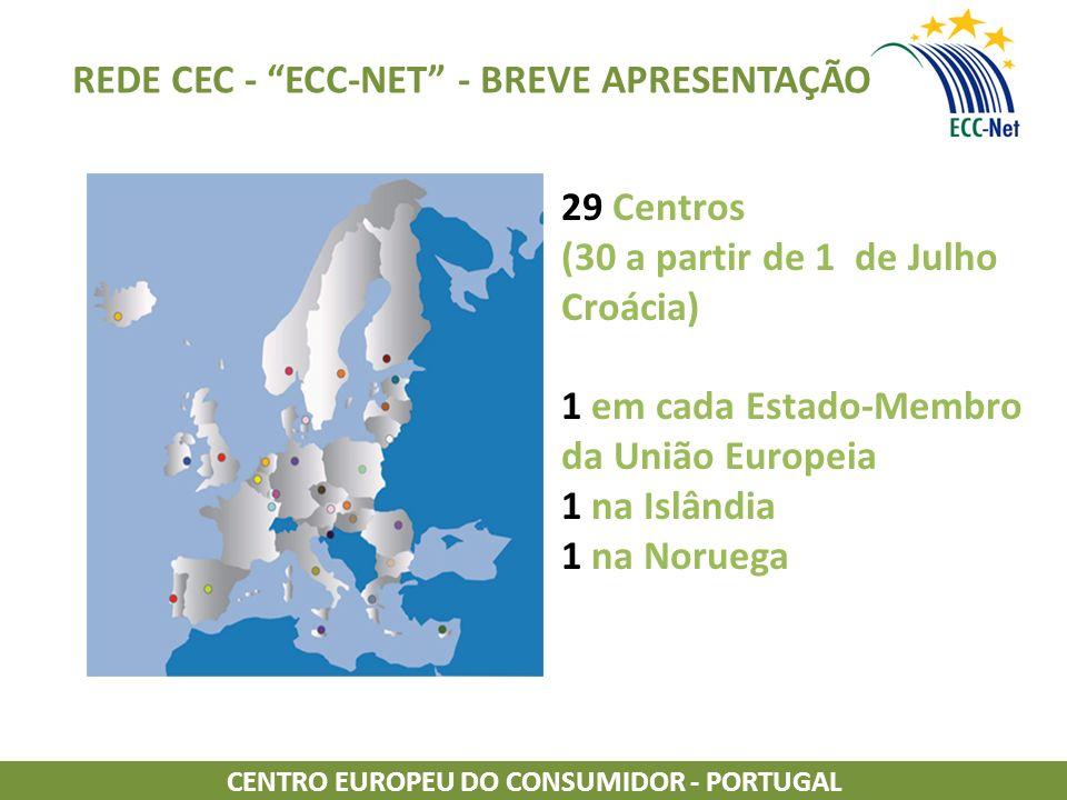 REDE CEC - ECC-NET - BREVE APRESENTAÇÃO
