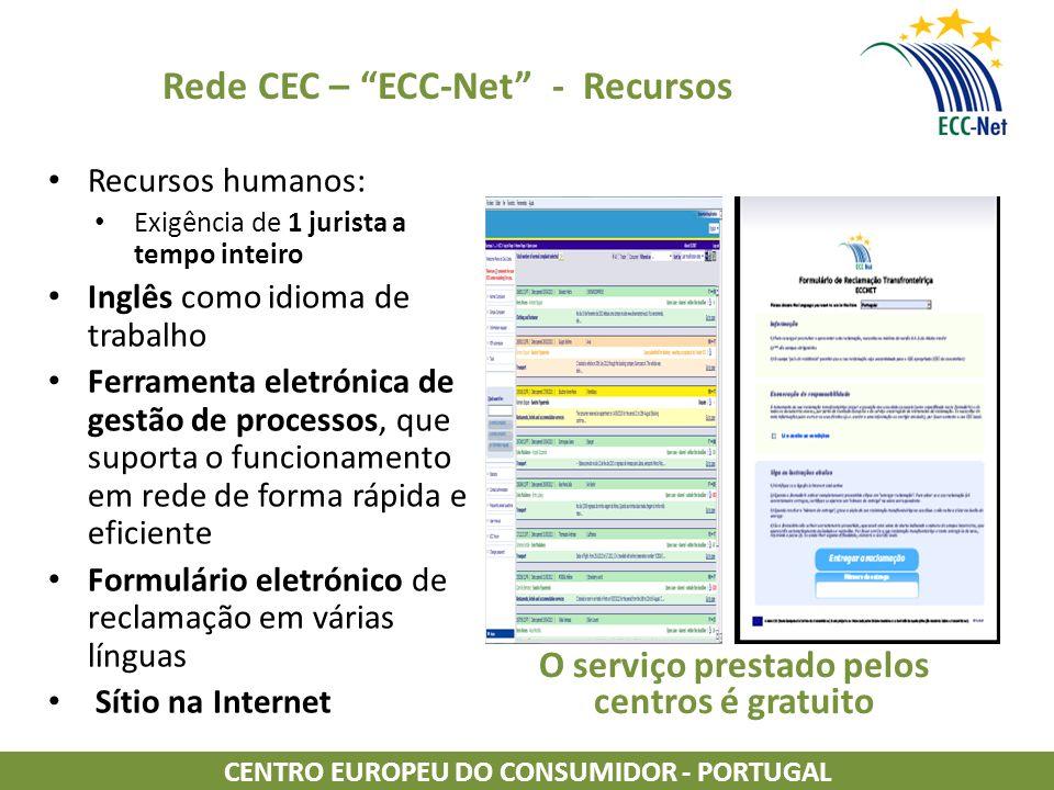 Rede CEC – ECC-Net - Recursos