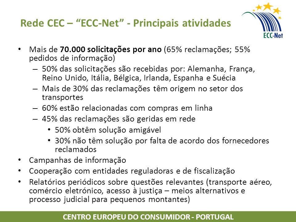 Rede CEC – ECC-Net - Principais atividades