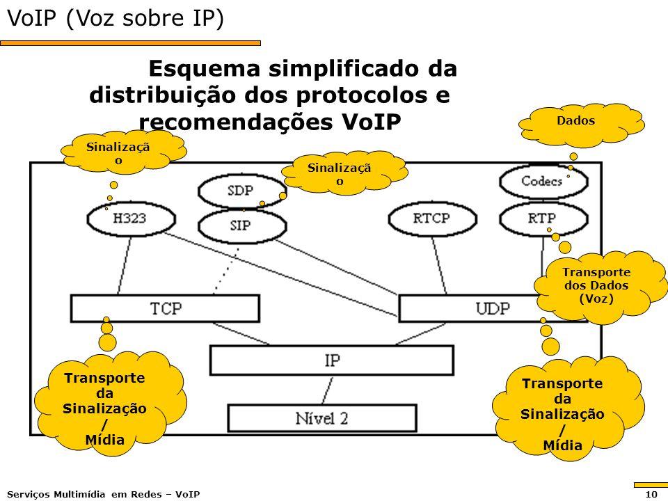 VoIP (Voz sobre IP) Esquema simplificado da distribuição dos protocolos e recomendações VoIP. Dados.
