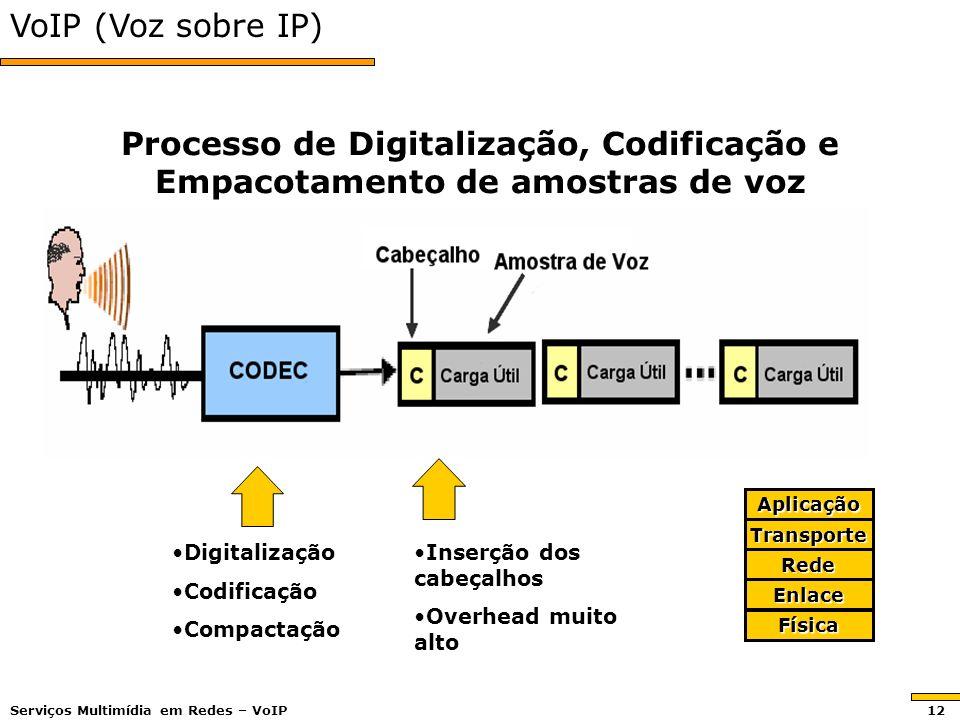 VoIP (Voz sobre IP) Processo de Digitalização, Codificação e Empacotamento de amostras de voz. Aplicação.