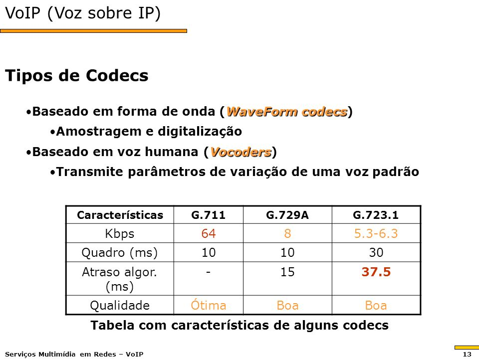 Tabela com características de alguns codecs