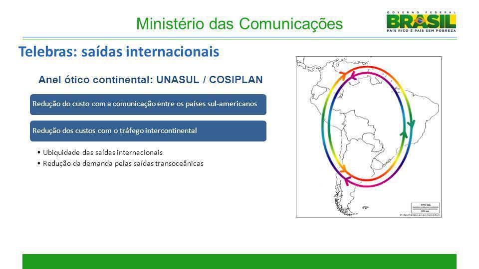 Anel ótico continental: UNASUL / COSIPLAN