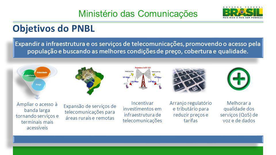 Objetivos do PNBL Ministério das Comunicações