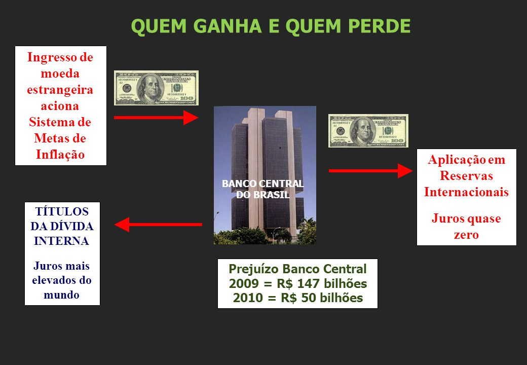 QUEM GANHA E QUEM PERDE Ingresso de moeda estrangeira aciona Sistema de Metas de Inflação. Aplicação em Reservas Internacionais.
