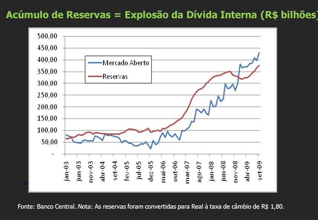 Acúmulo de Reservas = Explosão da Dívida Interna (R$ bilhões)