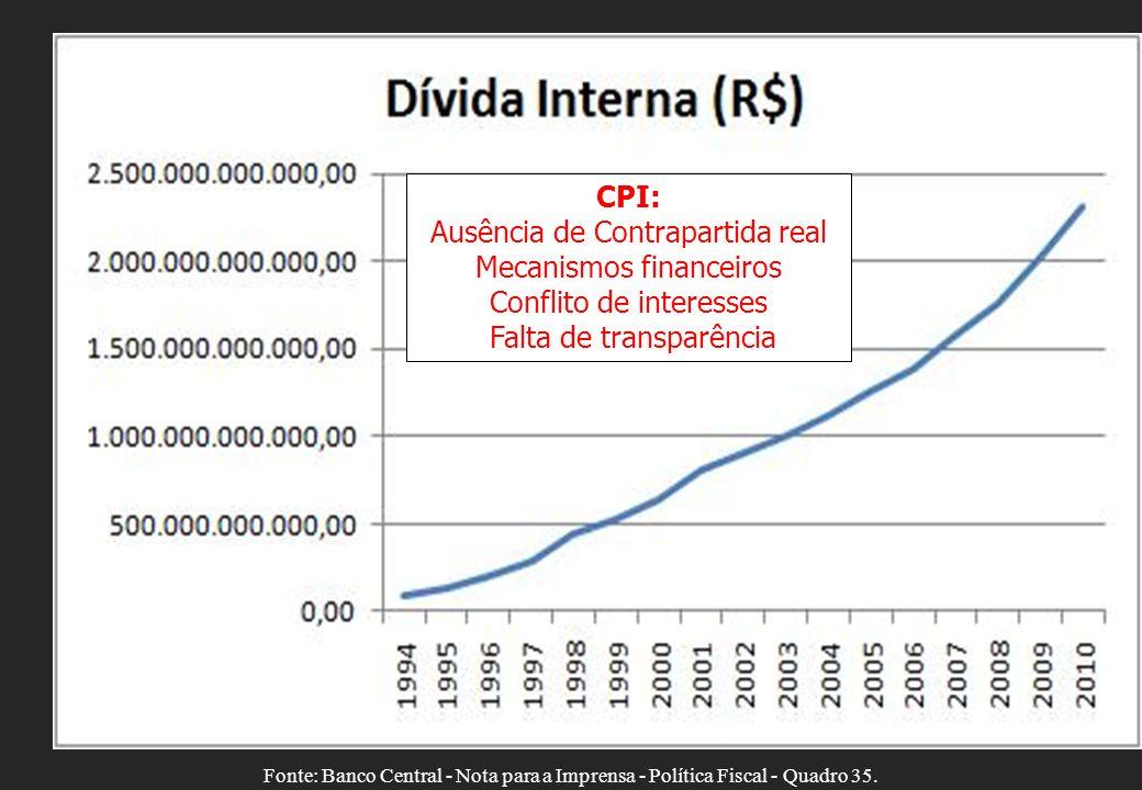 Ausência de Contrapartida real Mecanismos financeiros
