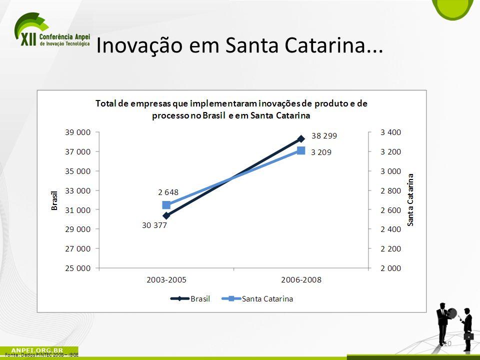 Inovação em Santa Catarina...